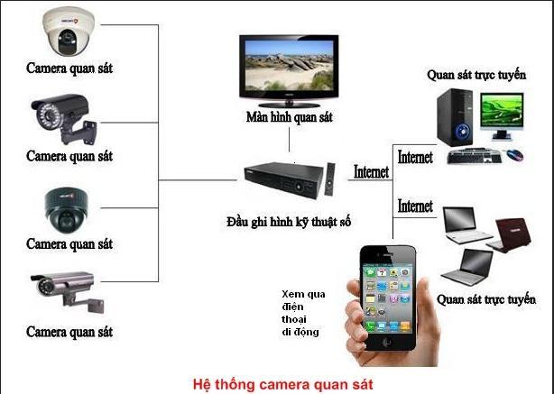 lắp camera xem qua điện thoại